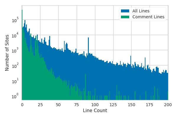 Analyzing One Million robots txt Files