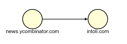 The Internet as a Graph
