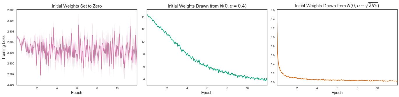 Understanding Neural Network Weight Initialization