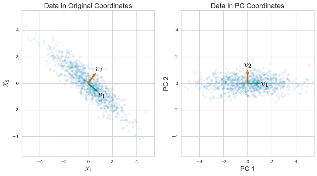 PCA of a Randomly Generated Gaussian Dataset