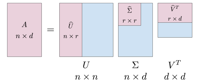 How Are Principal Component Analysis And Singular Value
